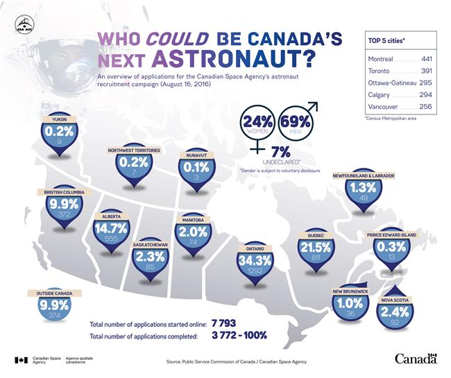 Statistics on applications for the astronaut recruitment campaign. © Canadian Space Agency