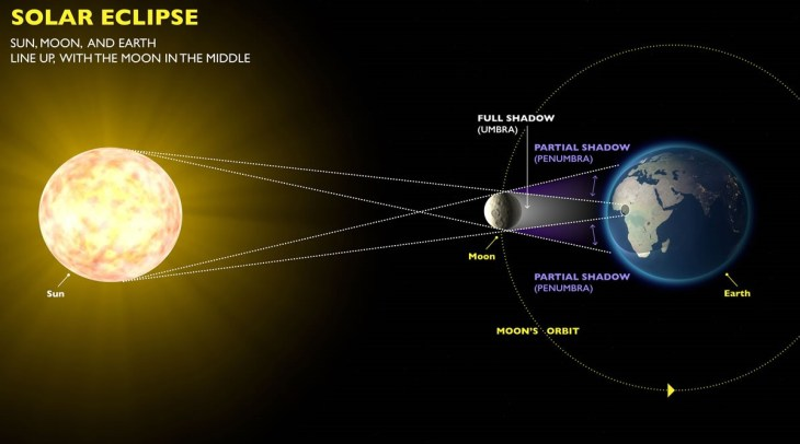 Graphic illustrating how eclipses form