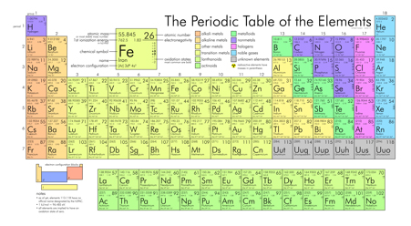 Periodic-table-Wikimedia-Commons