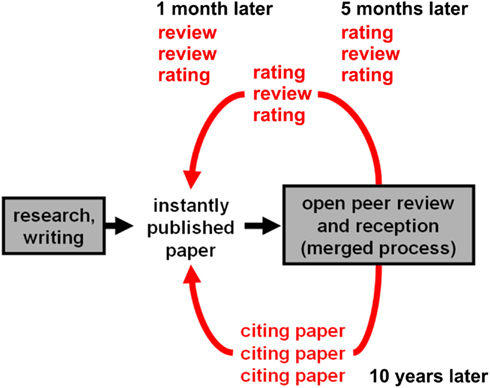 importance of peer review A peer deskcheck typically is an informal review, although the reviewer could employ defect checklists and specific analysis methods to increase effectiveness • a passaround is a multiple, concurrent peer deskcheck, in which several people are.