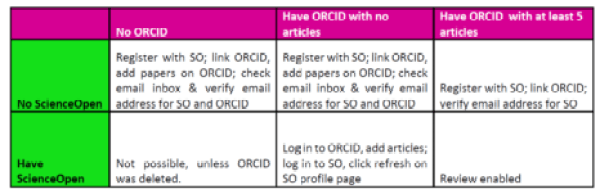 ORCID at SO