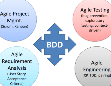 BDD no Scrum