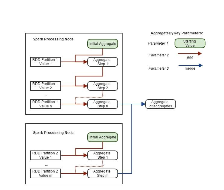 Aggregate by key process