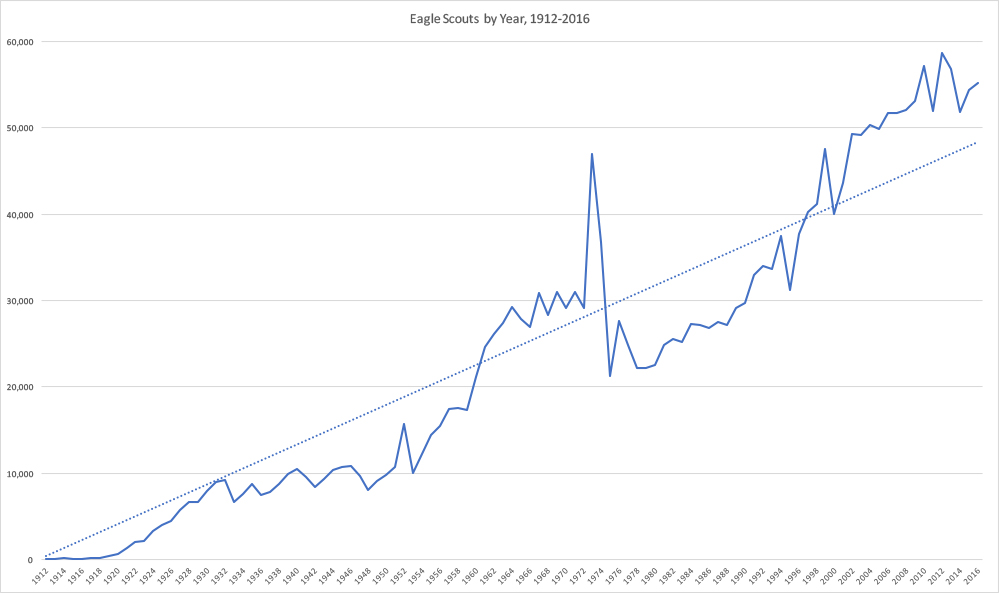 Eagles-by-year-1912-2016.jpg?ssl=1