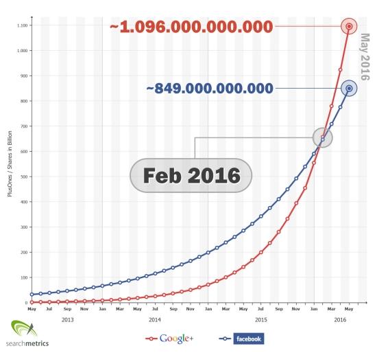 Searchmetrics Prediction: Google+ overtakes Facebook