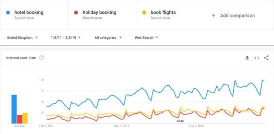 google-trends-generic-terms
