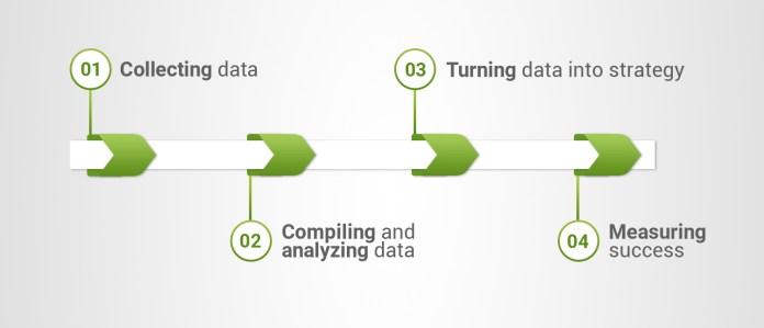 collecting-data-5_en