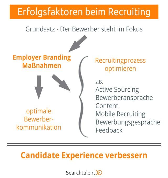 Erfolgsfaktoren beim Recruiting Infografik