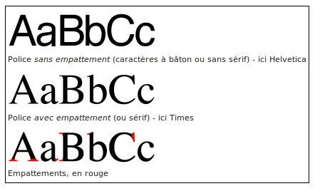 Typographies avec et sans empattement, pour servir l'éco branding.