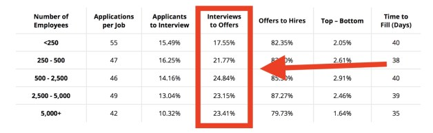 an average of 20% of candidates interviewed receive offers
