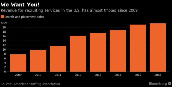 revenue for staffing agencies tripled between 2009-2016