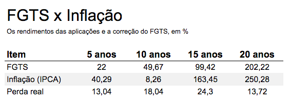fgts-inflacao