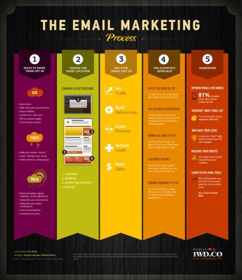 proceso de marketing por email