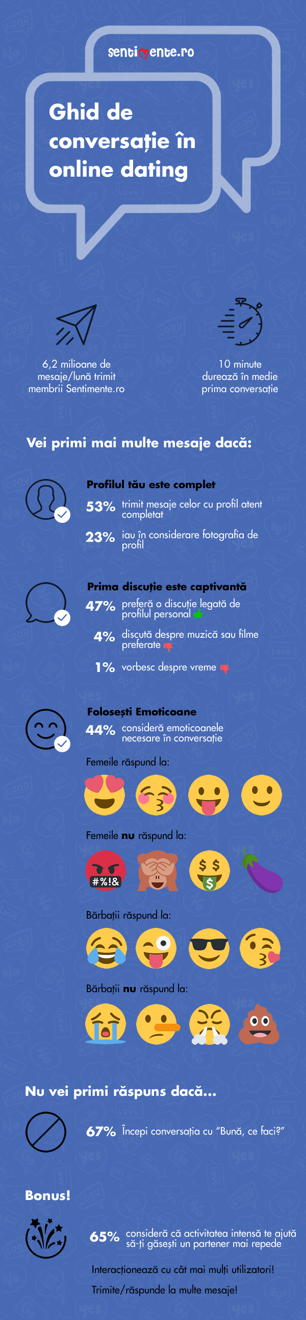 infografic-ghid de conversatie in dating