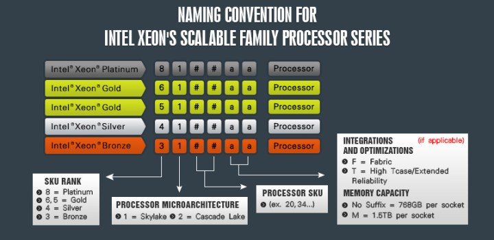 Intel Xeon SP (Scalable Processors) Naming Convention