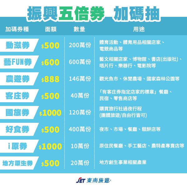 20210910-振興五倍券加碼抽|東南旅遊