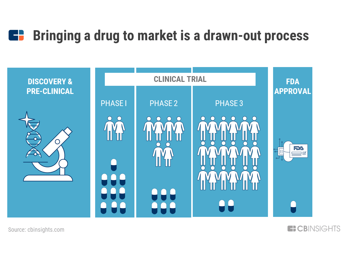 Clinical Drug Trial Process