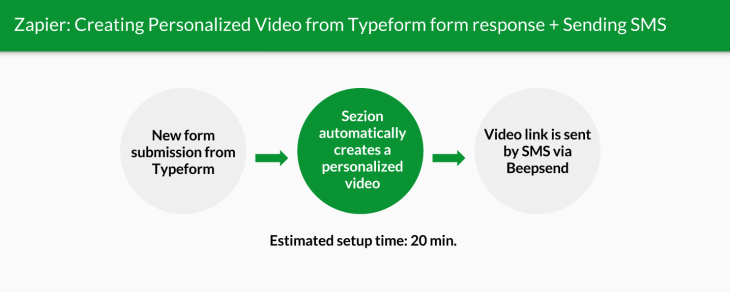 Zapier process example: creating a personalized video for every form response using Typeform and Sezion and sending the video link by SMS using Beepsend