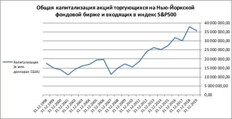 график общей капитализации торгующихся на Нью-Йоркской бирже