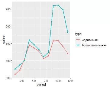 график пример адаптивной и мультипликативной модели