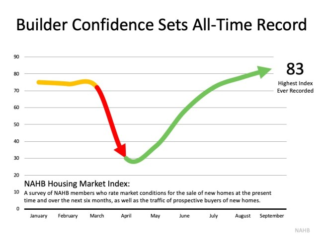 Home Builder Confidence Hits All-Time Record   Simplifying The Market