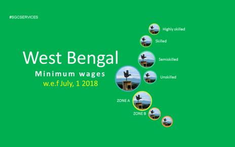 Minimum wages in West Bengal 2018