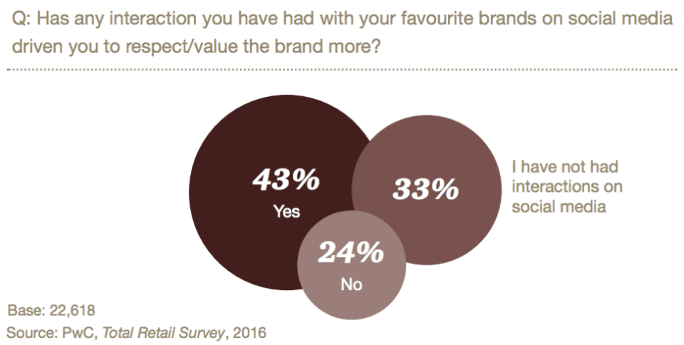 brand interactions lead to respect