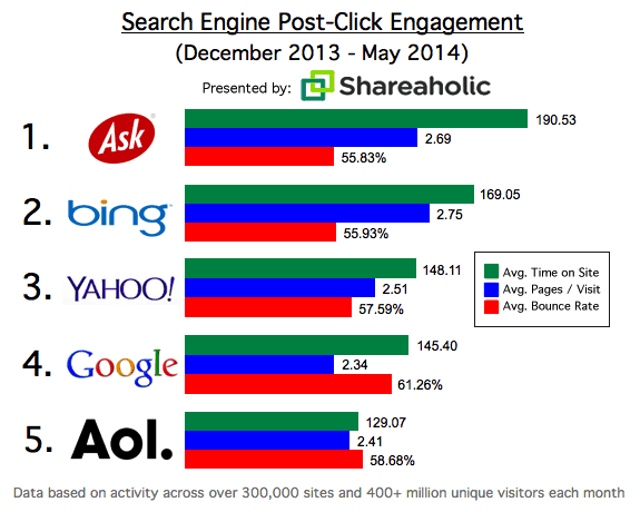 Bing And Yahoo Drive Few Visits, But More Engagement