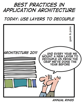 architecture layers