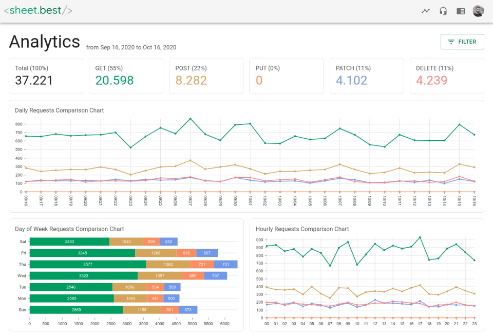 A view of the new analytics page with a row of pills for each method followed by 3 graphs showing requests by method and by day, hour and day fo the week