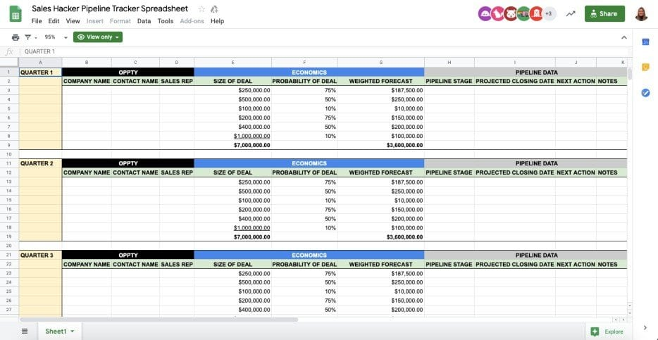 This report is a step by step template on how to create a shopping stage. Top 5 Free Google Sheets Sales Templates Sheetgo Blog