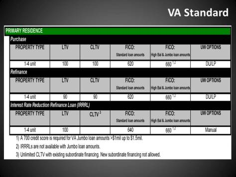 VA Standard