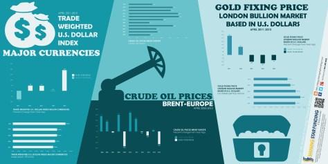 US Dollar Index-Crude Oil Prices-Gold Prices - 05-16-15