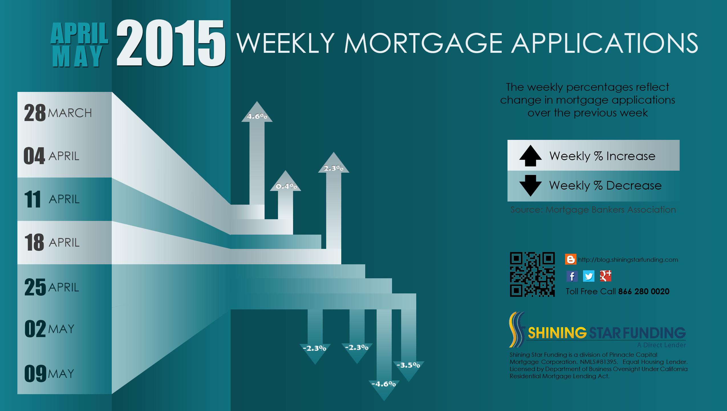 Va Mortgages Navy Federal Va Mortgage Rates