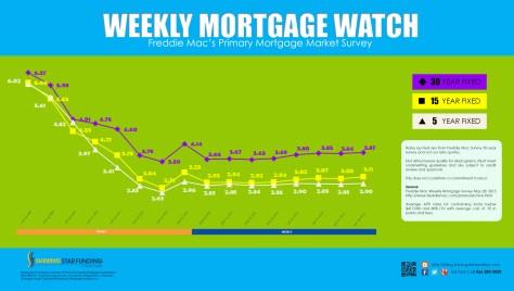 Weekly Mortgage Watch - June 02 2015