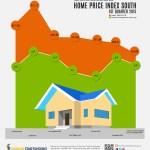 Home Price Index South – 1st Quarter 2015