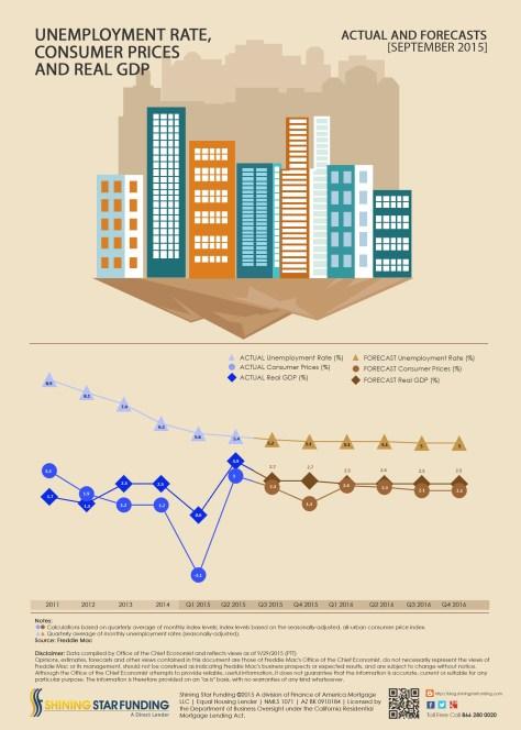Freddie Mac Unemployment Rate - Consumer Prices - September 2015