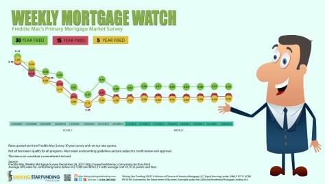 Weekly Mortgage Watch - December 24 2015