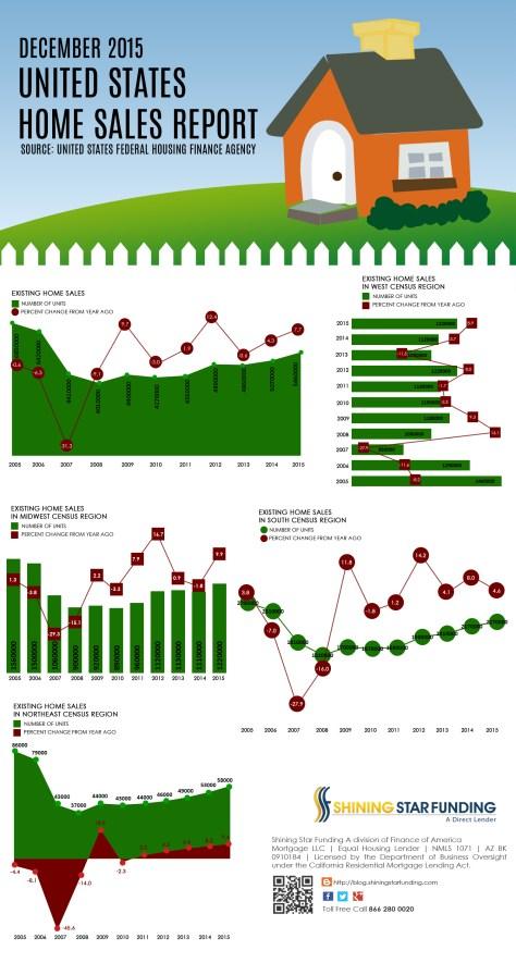 US Homes Sales Report - December 2015