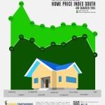 Home Price Index South – 4th Quarter