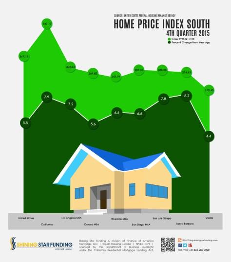 Home Price Index South - 4th Quarter