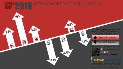 Weekly Mortgage Applications - 05-13-16