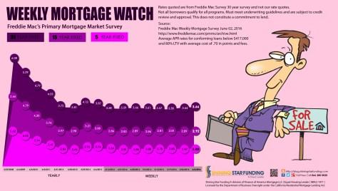 Weekly Mortgage Watch - June 02 2016