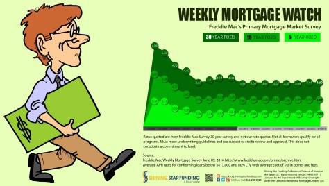 Weekly Mortgage Watch - June 09 2016