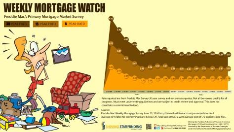 Weekly Mortgage Watch - June 23 2016 (1)