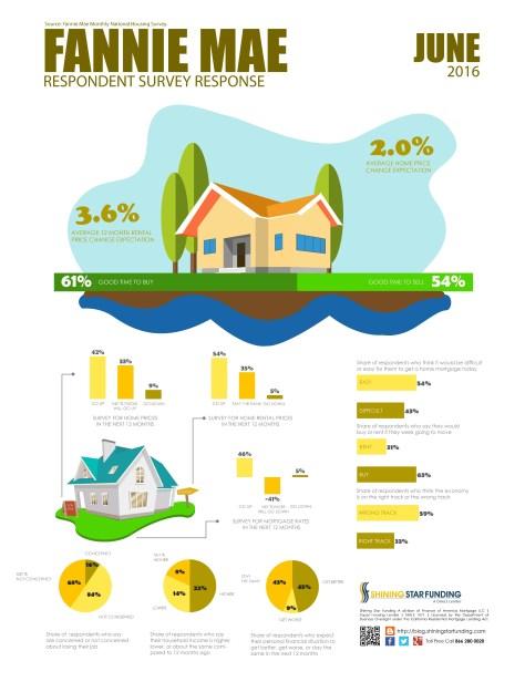 Fannie Mae Housing Survey - June 2016