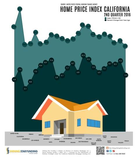 Home Price Index - California - 2nd Quarter 2016