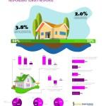 Fannie Mae Housing Survey – September 2016