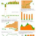 Economic Indicators – October 2016