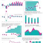 Economic Indicators – September 2016